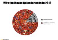 Théorie de l'apocalypse en 2012