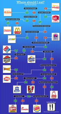 Où devrais-je manger?