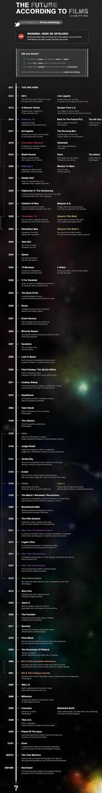 Le futur selon les films