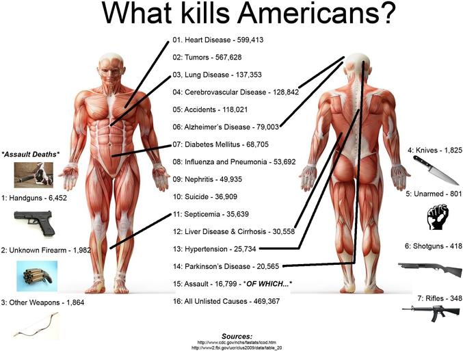 On remarquera toutefois que 469 367 décès _ ce qui est beaucoup _ ne sont pas identifiables dans cette liste pourtant déjà longue...