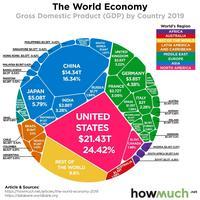 Le monde a produit 88 milles milliards de PIB en 2019