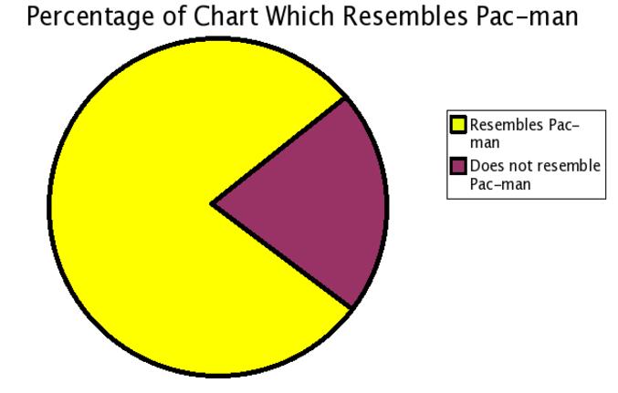 Pourcentage du camembert qui ressemble à Pac-Man.