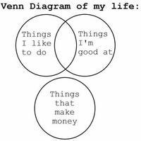 Yet Another Diagramme de Venn