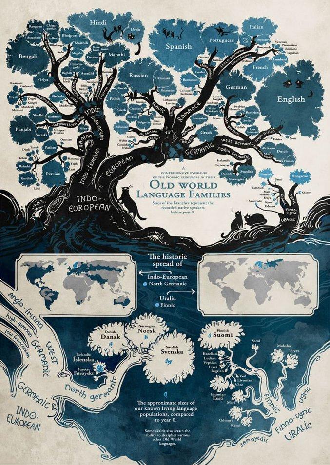 La taille des feuilles est proportionnelle à la population utilisant cette langue comme langue natale. https://positivr.fr/arbre-genealogique-langues-monde-minna-sundberg/