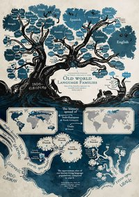 Arbre généalogique des langues