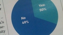 Le 1%...