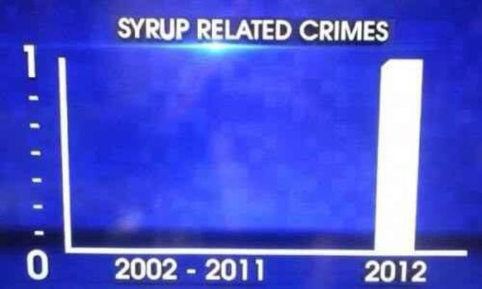 Un graphique clair et explicite...