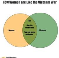 Les femmes, la guerre et le Vietnam