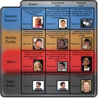 Charte des navigateurs