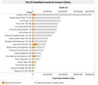 Les 20 événements les plus meurtriers de l'histoire