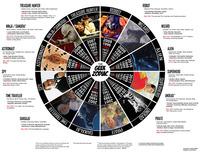 Signes du Zodiaque Geek