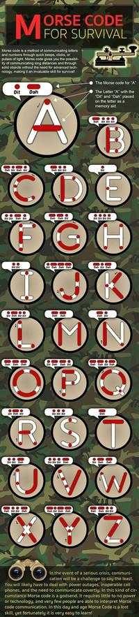 L'alphabet en morse
