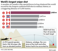 Les records de sniper