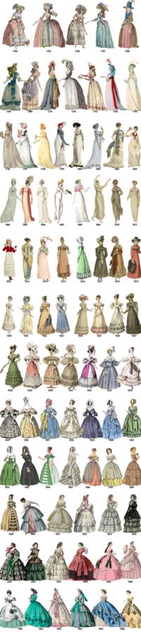 La mode féminine en Europe