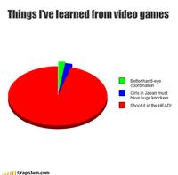 Ce que j'ai appris des jeux vidéo