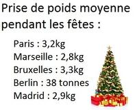 Statistiques des fêtes