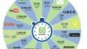 Quelques statistiques 2016 d'utilisation d'Internet en une minute.
