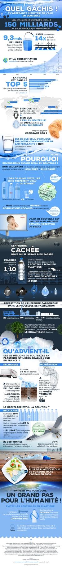 Infographie sur l'eau en bouteille