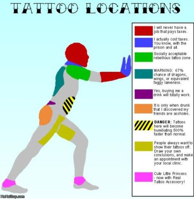 Emplacement des tatouages et leurs significations