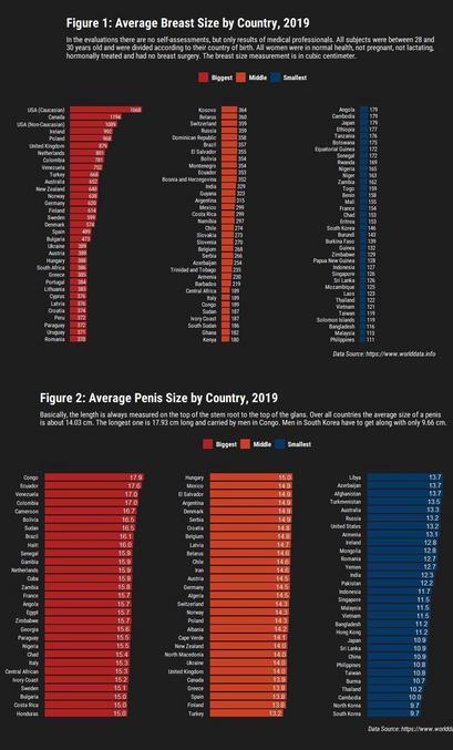 Faits surprenants : d'une part les français sont les européens qui ont le plus grand pénis à tel point qu'ils rivalisent avec les africains, et d'autres part les françaises sont les européennes à avoir les plus petits seins à tel point qu'elles rivalisent avec les asiatiques.