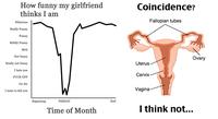 Étude sur les femmes