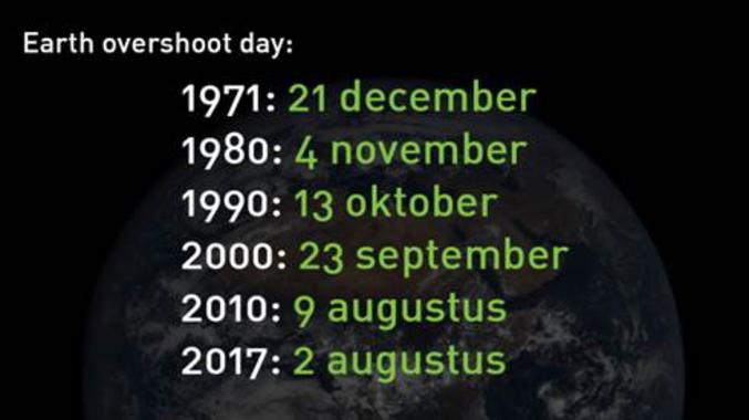 Ce 02 août célèbre un triste anniversaire, celui de l'Earth Overshoot Day 2017, plus connu dans l'hexagone comme le jour du dépassement de la Terre. L'humanité vit donc à crédit sur les ressources renouvelables de la planète à partir d'aujourd'hui
