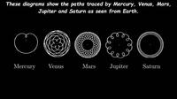 Trajectoires des planètes vues depuis la Terre