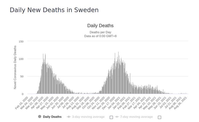 ... et bien en Suède, osef COVID.  C'est sûr, en pleine rentrée d'une année électorale cruciale, c'est très pertinent cette crise de COVIDISME aigüe. :/  Quand c'est juste écrit que l'incompétence et la connivence au pouvoir vont durer 5 années de plus. Pas sûr que l'économie s'en remette par contre :/  Mais bon, moi qui suis contre l'EURO, je suis plutôt content du scénario ! :]   Frexit now ! :D  PS. ah oui, y a manif tout à l'heure ;O