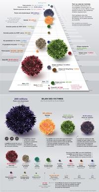 L'histoire des pandémies en infographie