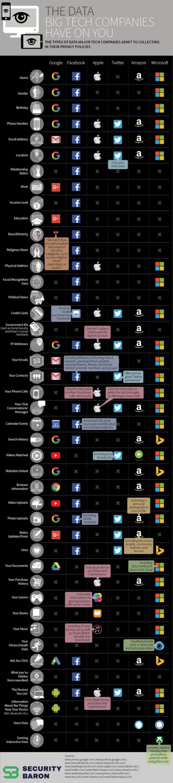 Les grandes compagnies et nos données.