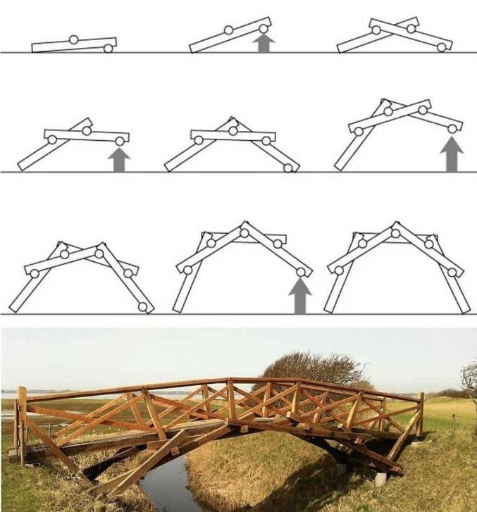 Un procédé élégant pour monter et maintenir d'un bloc les éléments d'un pont.  Au passage, petite devinette : vous avez quatre planches, chacune un peu plus courte que la largeur du ravin que vous voulez franchir. Comment vous y prenez-vous ? (postez un schéma, ce sera plus simple).  La solution de la devinette et les explications de comment faire un pont Léonard se trouvent ici : https://www.science.lu/fr/experience-historique/construisez-un-pont-leonard  Au passage, Léonard avait dans ses nombreux projets de réaliser un pont enjambant la Corne d'Or à Constantinople. Ce pont qui aurait été d'une seule travée et long de 240 mètres (le plus long pour l'époque) parut tellement irréaliste au Sultan Bayezid II à qui il le proposa que ce dernier refusa de le financer.  En 2006, la Turquie s'est déclarée intéressée pour réaliser ce projet. Aucune idée d'où il en est aujourd'hui...