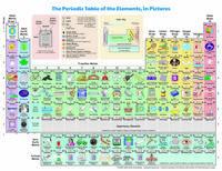 Tableau périodique des éléments avec des exemples d'utilisation dans la vie de tous les jours pour être sûr que tout le monde comprenne à quoi ça sert.