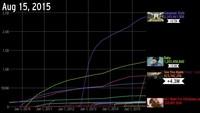 Progression des vidéos les plus vue YouTube en fréquence
