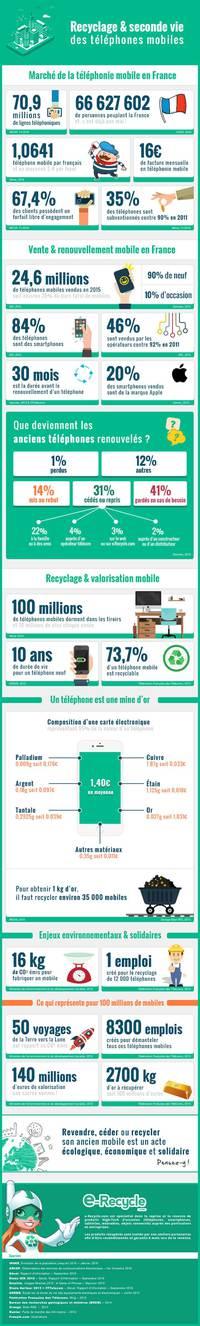Le recyclage des téléphones mobiles