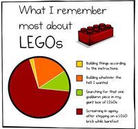 Souvenir de Lego