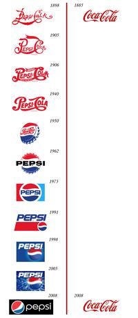 Evolution de logos
