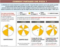 Comment partager une pizza ?
