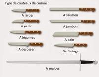 Les différents couteaux de cuisine