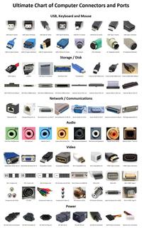 Ports et connecteurs