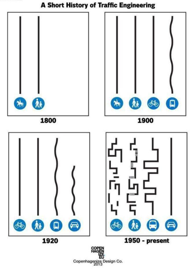 L'évolution des réseaux à Copenhague (Danemark).