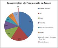 Consommation de l'eau potable en France