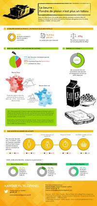 Infographie sur la consommation beurre