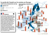 L'impôt sur le revenu en Europe