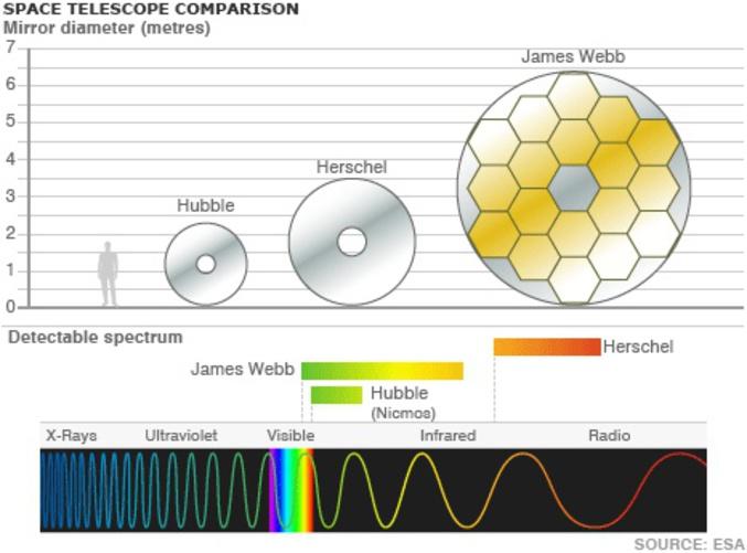 Comparaison de taille entre les miroirs de différent télescope spatiaux, dont le JWST ( télescope spatial James-Webb ) qui remplacera en 2018 le télescope Hubble après 28 ans de bon et loyaux services et de magnifique cliché .