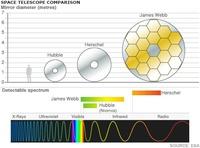 Télescope James-Webb