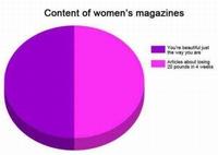 Dans les magazines féminins
