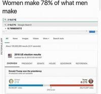 A poste équivalent, les femmes gagnent 22% de moins que les hommes