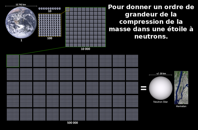 Plus d'informations  ici : http://www.astronomes.com/la-fin-des-etoiles-massives/etoile-a-neutrons/