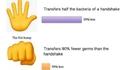 Pourcentages de transmission de germes selon votre façon de saluer de la main