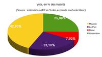 Elections présidentiel, second tour: 1er Macron; 2ème Abstention